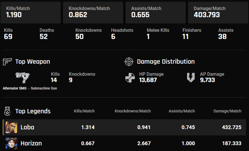 Personal Stats