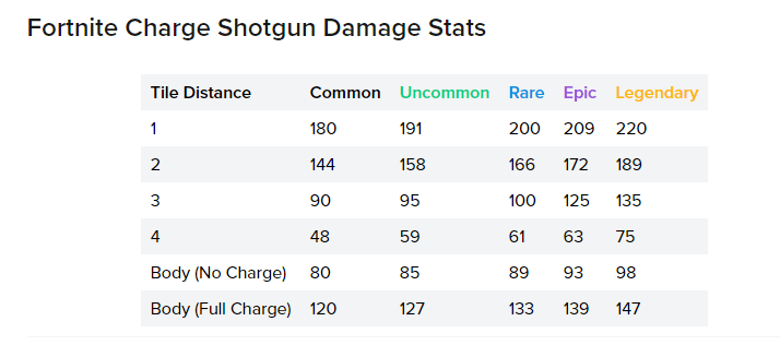 Charge or Tac Shotgun? BEST Weapon Loadouts & PRO STRATS For Chapter 2 Season 3