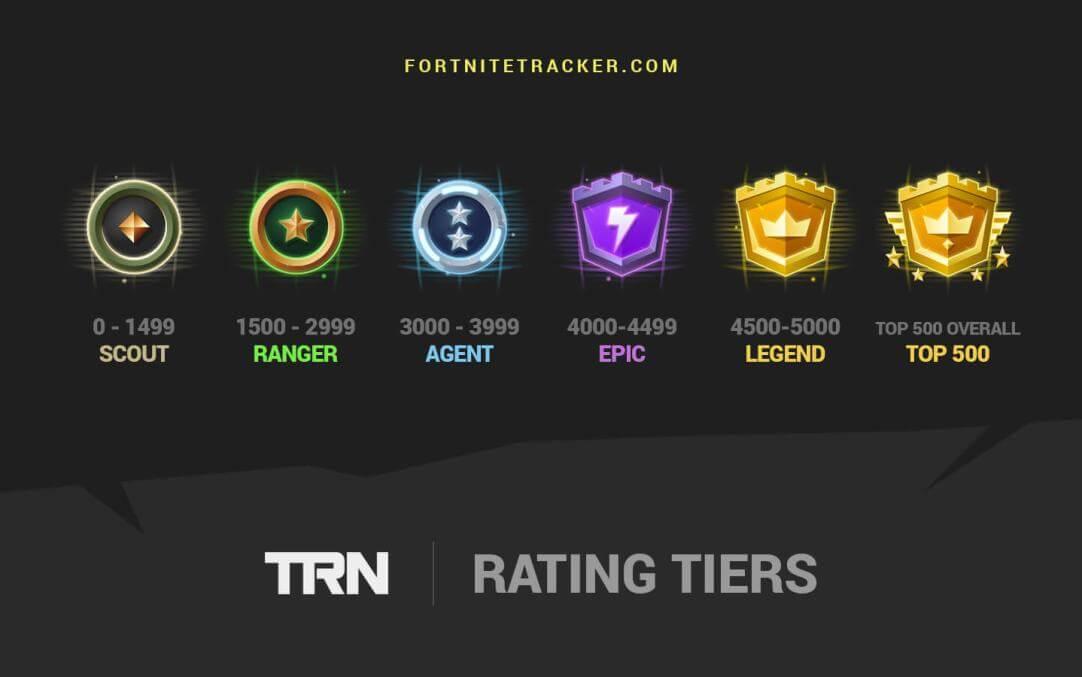 Whats Top 9 Percent Fortnite Trn Rating You